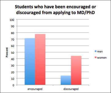 Undergraduate suvey graph